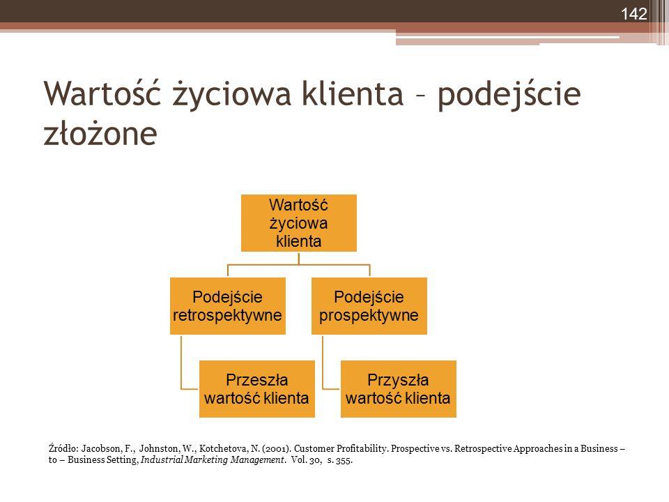 Wartość życiowa klienta – podejście złożone 142 Wartość życiowa klienta Podejście retrospektywne Przeszła wartość klienta Podejście prospektywne Przyszła wartość klienta Źródło: Jacobson, F., Johnston, W., Kotchetova, N.