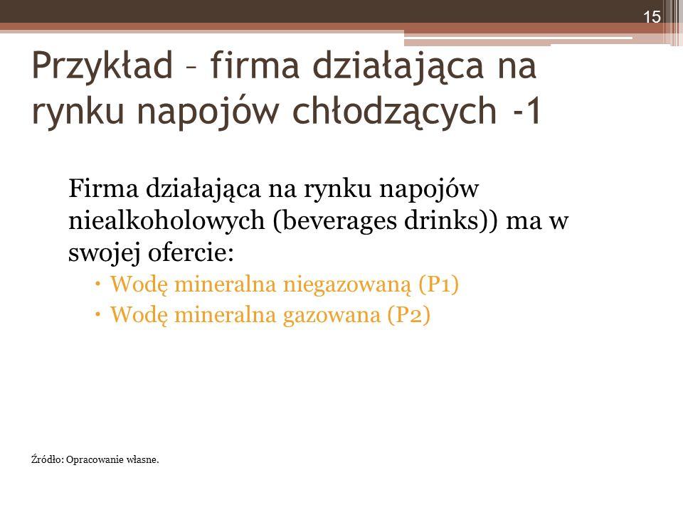 Przykład – firma działająca na rynku napojów chłodzących -1 Firma działająca na rynku napojów niealkoholowych (beverages drinks)) ma w swojej ofercie:  Wodę mineralna niegazowaną (P1)  Wodę mineralna gazowana (P2) 15 Źródło: Opracowanie własne.