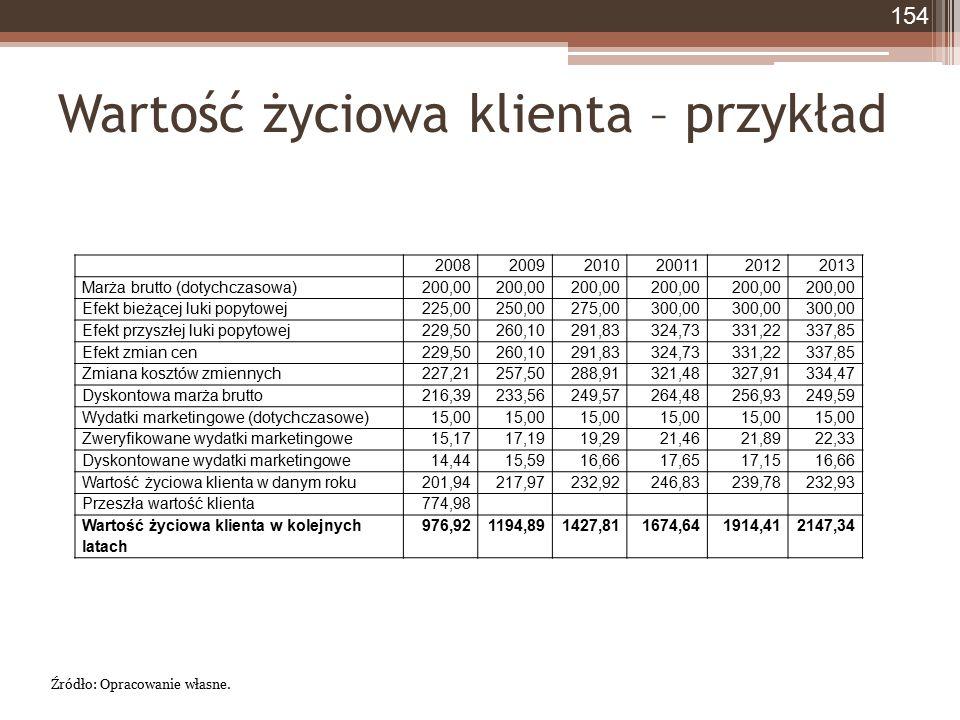 Wartość życiowa klienta – przykład 2008200920102001120122013 Marża brutto (dotychczasowa)200,00 Efekt bieżącej luki popytowej225,00250,00275,00300,00
