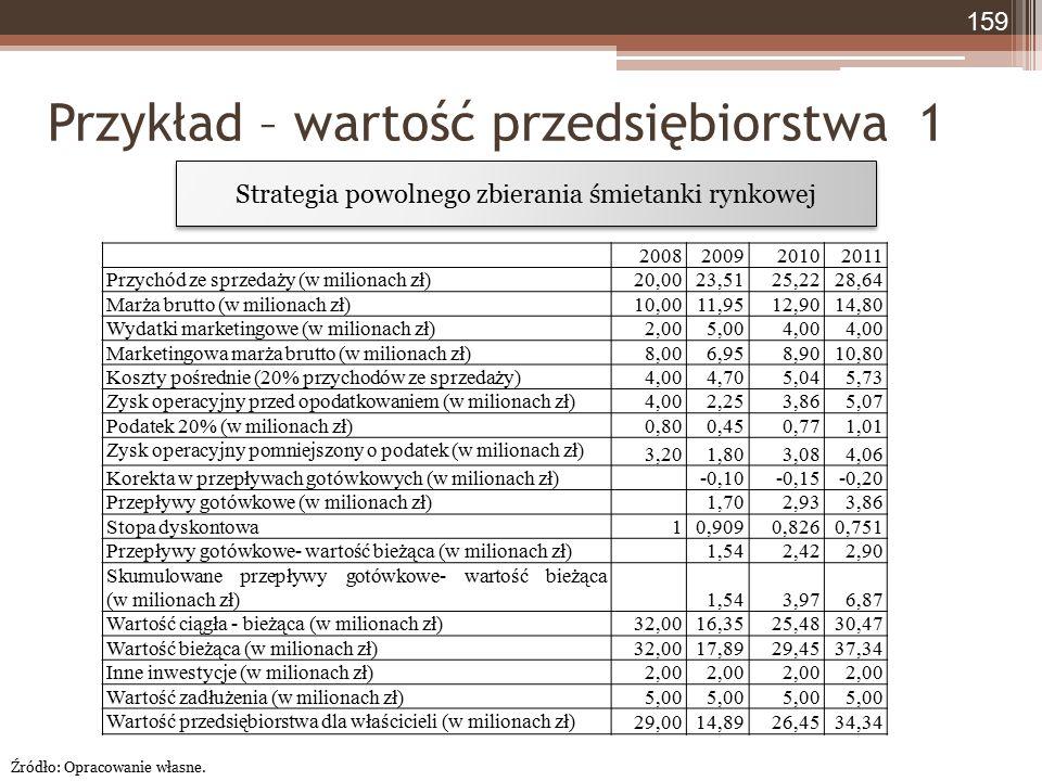 Przykład – wartość przedsiębiorstwa 1 159 2008200920102011 Przychód ze sprzedaży (w milionach zł)20,0023,5125,2228,64 Marża brutto (w milionach zł)10,