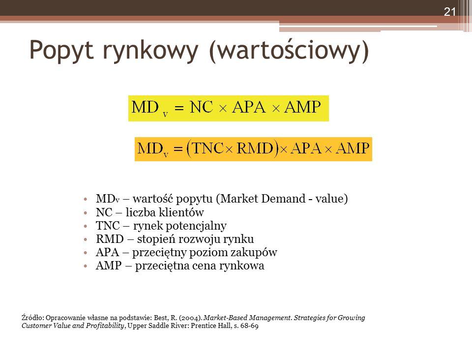 Popyt rynkowy (wartościowy) MD v – wartość popytu (Market Demand - value) NC – liczba klientów TNC – rynek potencjalny RMD – stopień rozwoju rynku APA – przeciętny poziom zakupów AMP – przeciętna cena rynkowa 21 Źródło: Opracowanie własne na podstawie: Best, R.