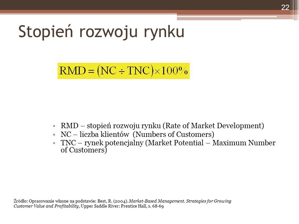 Stopień rozwoju rynku RMD – stopień rozwoju rynku (Rate of Market Development) NC – liczba klientów (Numbers of Customers) TNC – rynek potencjalny (Market Potential – Maximum Number of Customers) 22 Źródło: Opracowanie własne na podstawie: Best, R.
