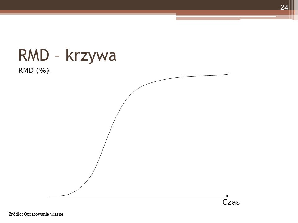 RMD – krzywa RMD (%) Czas 24 Źródło: Opracowanie własne.