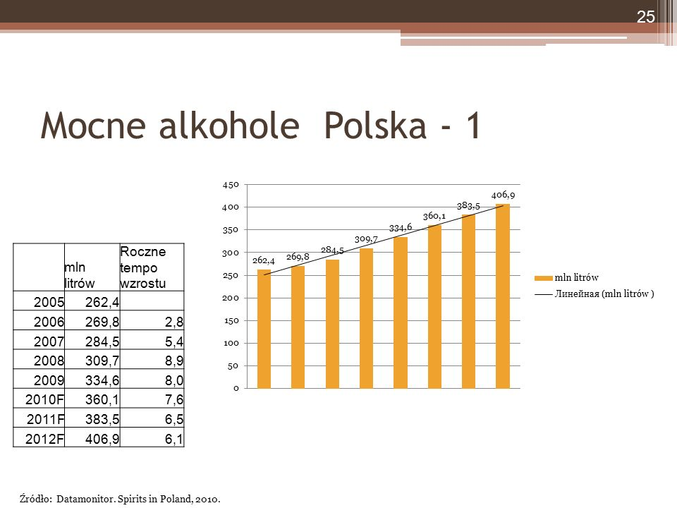 Mocne alkohole Polska - 1 mln litrów Roczne tempo wzrostu 2005262,4 2006269,82,8 2007284,55,4 2008309,78,9 2009334,68,0 2010F360,17,6 2011F383,56,5 20