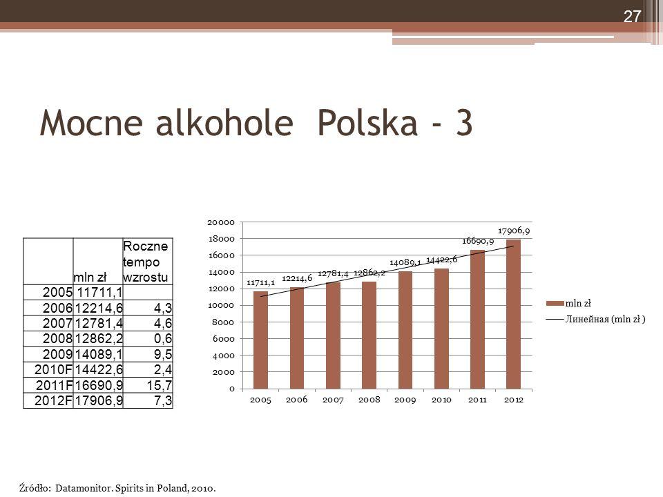 Mocne alkohole Polska - 3 mln zł Roczne tempo wzrostu 200511711,1 200612214,64,3 200712781,44,6 200812862,20,6 200914089,19,5 2010F14422,62,4 2011F166
