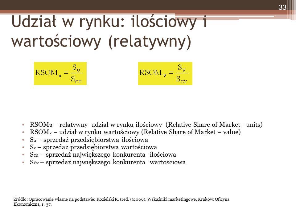 Udział w rynku: ilościowy i wartościowy (relatywny) RSOM u – relatywny udział w rynku ilościowy (Relative Share of Market– units) RSOM v – udział w rynku wartościowy (Relative Share of Market – value) S u – sprzedaż przedsiębiorstwa ilościowa S v – sprzedaż przedsiębiorstwa wartościowa S c u – sprzedaż największego konkurenta ilościowa S c v – sprzedaż największego konkurenta wartościowa 33 Źródło: Opracowanie własne na podstawie: Kozielski R.