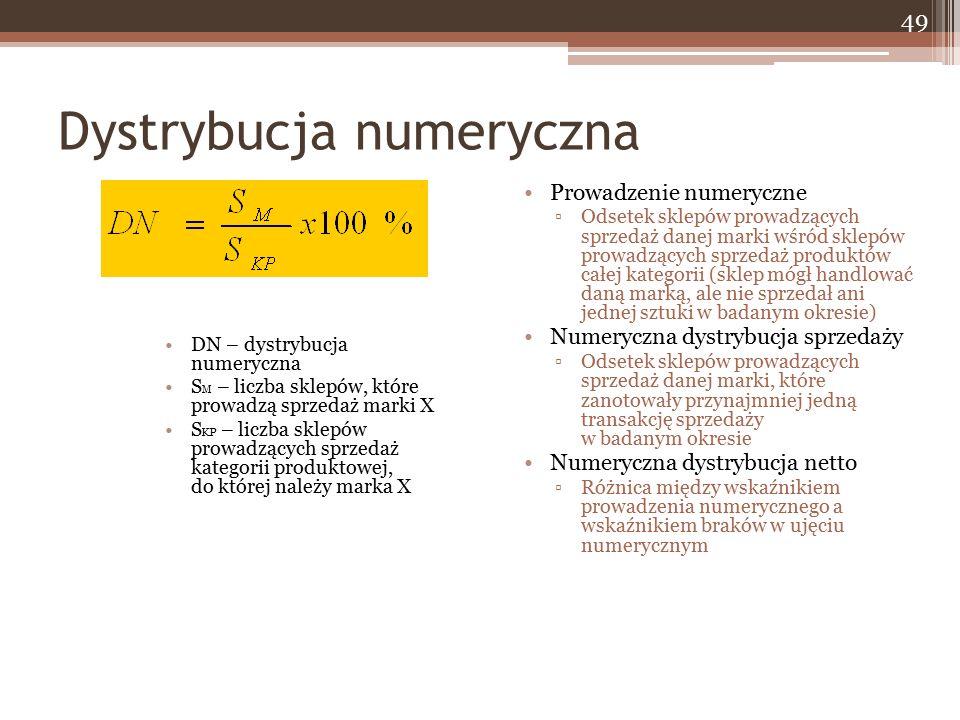 Dystrybucja numeryczna DN – dystrybucja numeryczna S M – liczba sklepów, które prowadzą sprzedaż marki X S KP – liczba sklepów prowadzących sprzedaż k