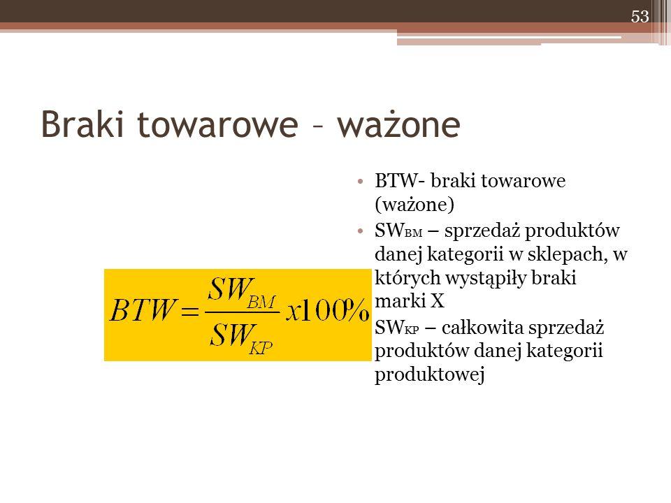 Braki towarowe – ważone BTW- braki towarowe (ważone) SW BM – sprzedaż produktów danej kategorii w sklepach, w których wystąpiły braki marki X SW KP –