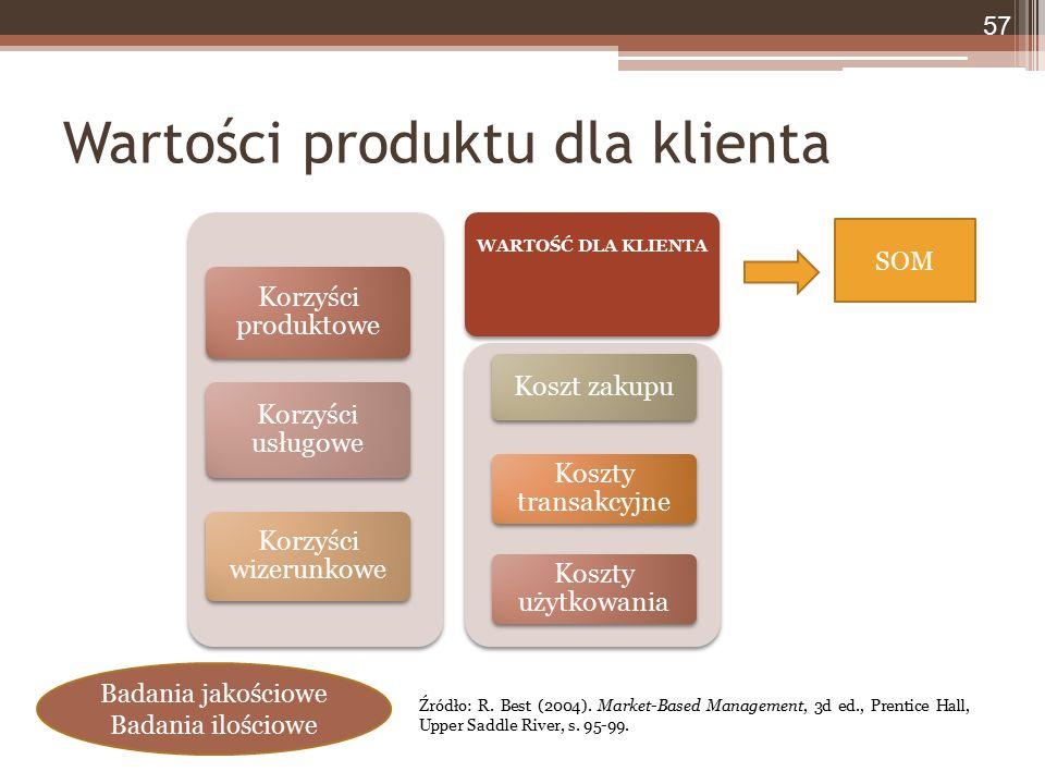 Korzyści produktowe Korzyści usługowe Korzyści wizerunkowe Koszt zakupu Koszty transakcyjne Koszty użytkowania WARTOŚĆ DLA KLIENTA Wartości produktu dla klienta 57 Źródło: R.