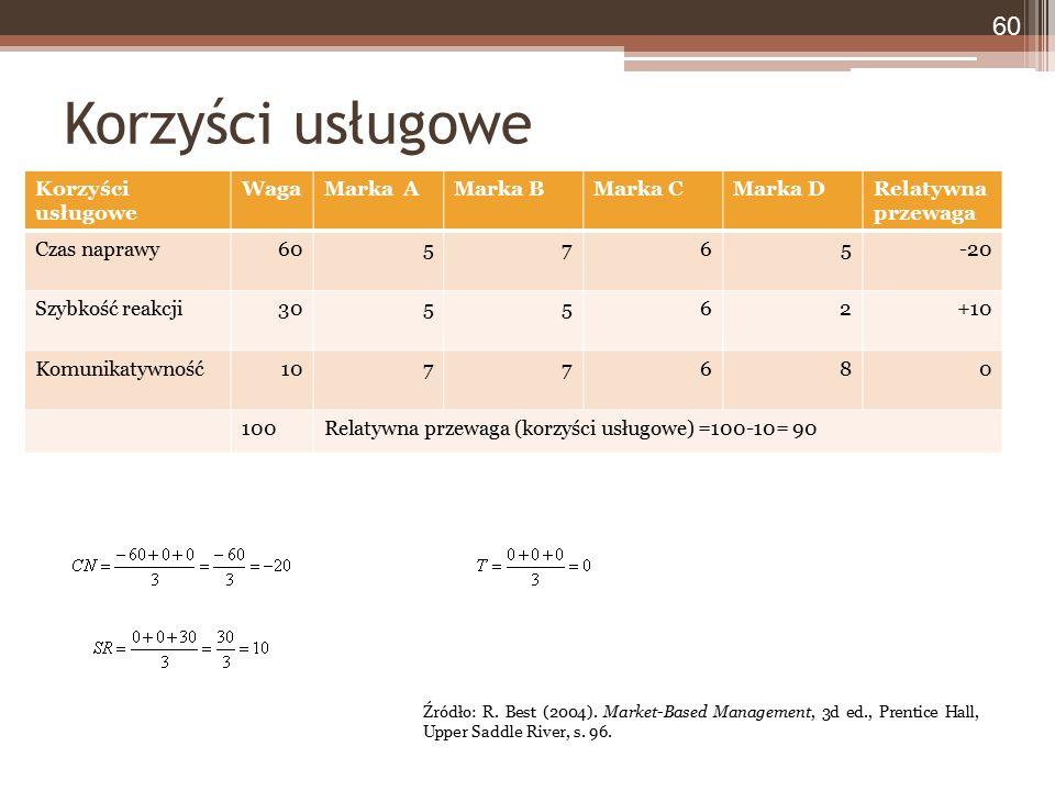 Korzyści usługowe WagaMarka AMarka BMarka CMarka DRelatywna przewaga Czas naprawy605765-20 Szybkość reakcji305562+10 Komunikatywność1077680 100Relatywna przewaga (korzyści usługowe) =100-10= 90 Korzyści usługowe 60 Źródło: R.