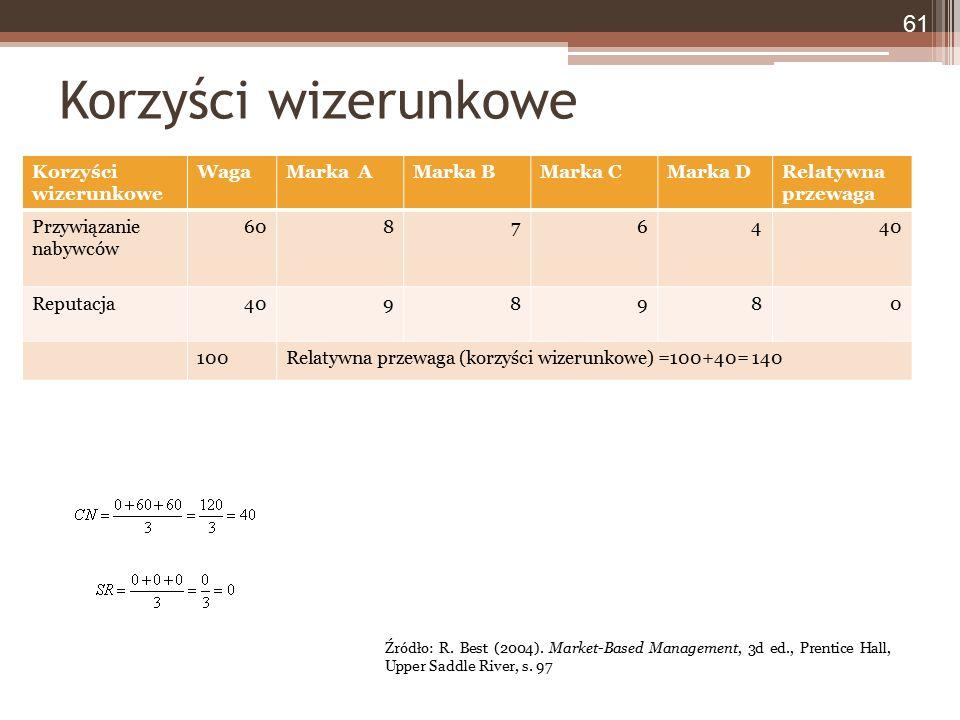 Korzyści wizerunkowe WagaMarka AMarka BMarka CMarka DRelatywna przewaga Przywiązanie nabywców 60876440 Reputacja4098980 100Relatywna przewaga (korzyśc