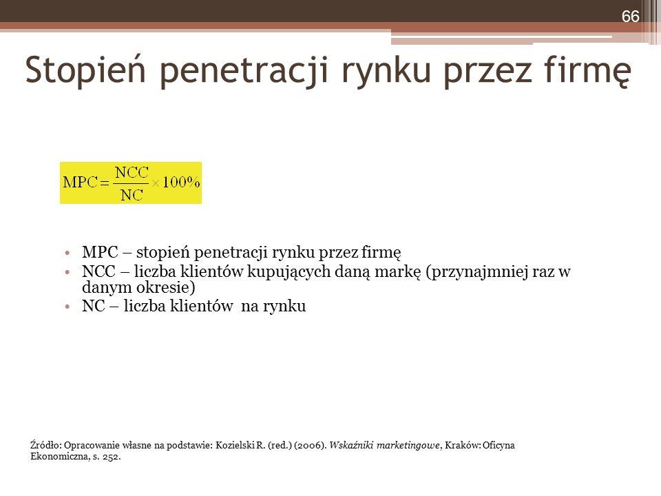 Stopień penetracji rynku przez firmę MPC – stopień penetracji rynku przez firmę NCC – liczba klientów kupujących daną markę (przynajmniej raz w danym