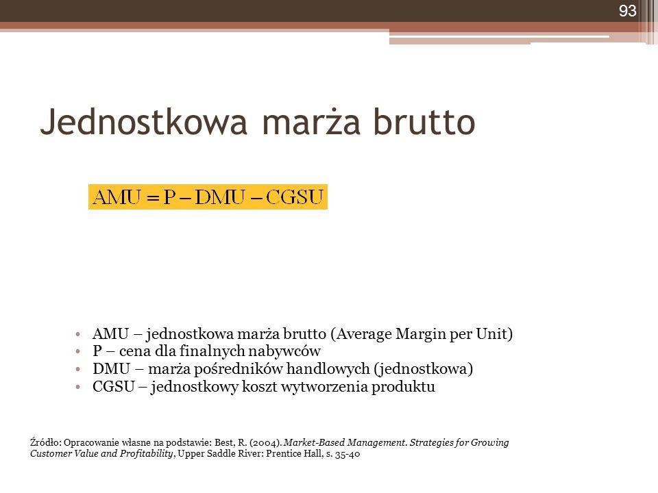 Jednostkowa marża brutto 93 AMU – jednostkowa marża brutto (Average Margin per Unit) P – cena dla finalnych nabywców DMU – marża pośredników handlowych (jednostkowa) CGSU – jednostkowy koszt wytworzenia produktu Źródło: Opracowanie własne na podstawie: Best, R.