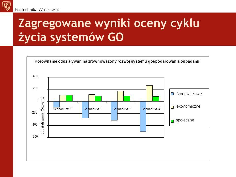 Zagregowane wyniki oceny cyklu życia systemów GO Porównanie oddziaływań na zrównoważony rozwój systemu gospodarowania odpadami -600 -400 -200 0 200 400 Scenariusz 1Scenariusz 2 Scenariusz 3Scenariusz 4 oddziaływania (bezwym.) środowiskowe ekonomiczne społeczne