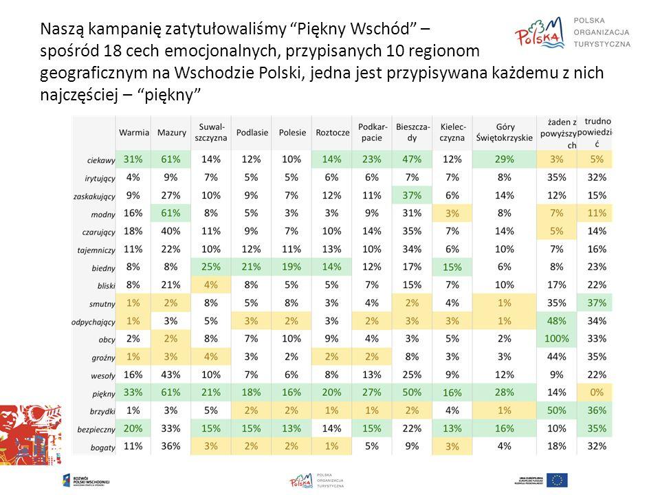 Naszą kampanię zatytułowaliśmy Piękny Wschód – spośród 18 cech emocjonalnych, przypisanych 10 regionom geograficznym na Wschodzie Polski, jedna jest przypisywana każdemu z nich najczęściej – piękny