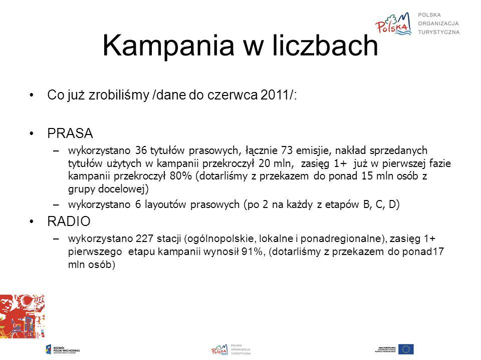 Kampania w liczbach Co już zrobiliśmy /dane do czerwca 2011/: PRASA – wykorzystano 36 tytułów prasowych, łącznie 73 emisjie, nakład sprzedanych tytułów użytych w kampanii przekroczył 20 mln, zasięg 1+ już w pierwszej fazie kampanii przekroczył 80% (dotarliśmy z przekazem do ponad 15 mln osób z grupy docelowej) – wykorzystano 6 layoutów prasowych (po 2 na każdy z etapów B, C, D) RADIO –wykorzystano 227 stacji (ogólnopolskie, lokalne i ponadregionalne), zasięg 1+ pierwszego etapu kampanii wynosił 91%, (dotarliśmy z przekazem do ponad17 mln osób)