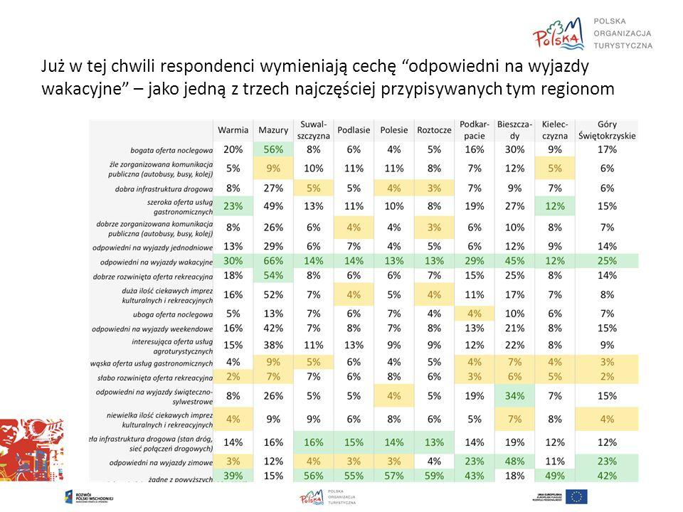 Już w tej chwili respondenci wymieniają cechę odpowiedni na wyjazdy wakacyjne – jako jedną z trzech najczęściej przypisywanych tym regionom