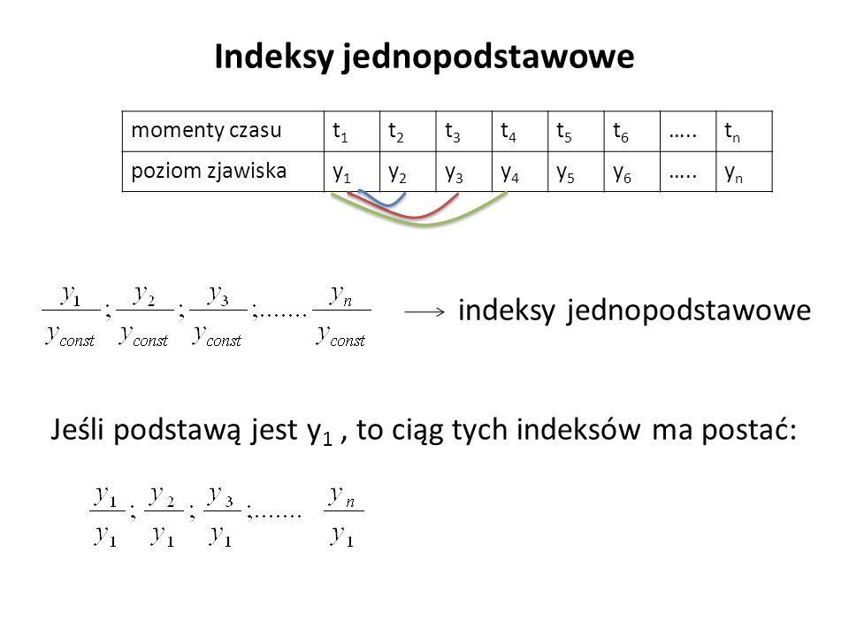 Indeksy jednopodstawowe indeksy jednopodstawowe Jeśli podstawą jest y 1, to ciąg tych indeksów ma postać: momenty czasut1t1 t2t2 t3t3 t4t4 t5t5 t6t6 …..tntn poziom zjawiskay1y1 y2y2 y3y3 y4y4 y5y5 y6y6 …..ynyn