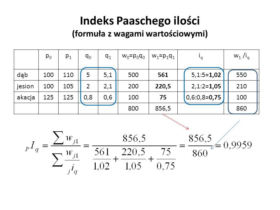 Indeks Paaschego ilości (formuła z wagami wartościowymi) p0p0 p1p1 q0q0 q1q1 w 0 =p 0 q 0 w 1 =p 1 q 1 iqiq w 1 /i q dąb10011055,15005615,1:5=1,02550 jesion10010522,1200220,52,1:2=1,05210 akacja125 0,80,6100750,6:0,8=0,75100 800856,5860