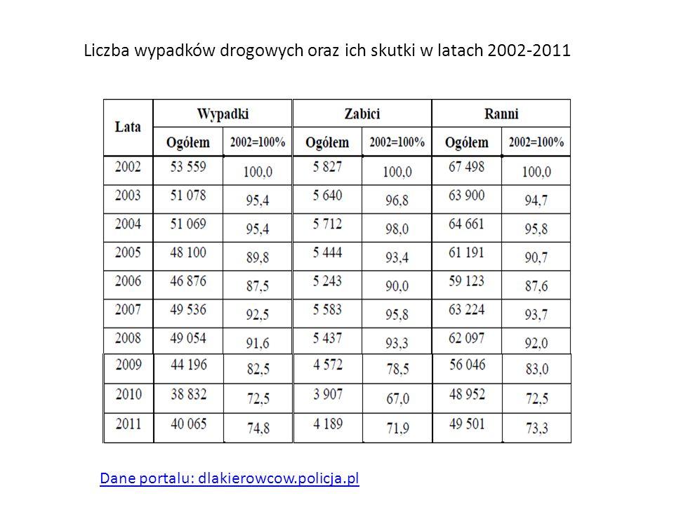 Dane portalu: dlakierowcow.policja.pl Liczba wypadków drogowych oraz ich skutki w latach 2002-2011