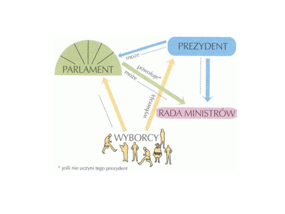 WYBORY DO SEJMU I SENATU Sejm, pierwsza izba polskiego parlamentu, jest powoływany w wyborach powszechnych, bezpośrednich, równych, proporcjonalnych( większościowych do senatu), w tajnym głosowaniu.