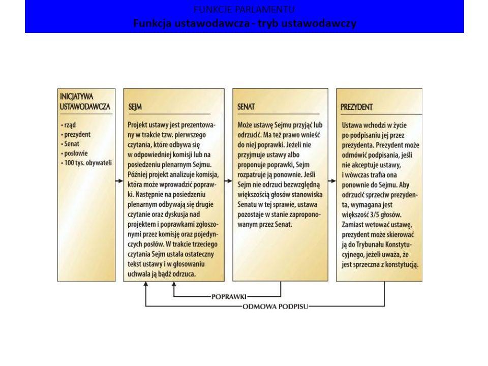 FUNKCJA KONTROLNA -rozpatrywanie sprawozdań, przedstawionych przez Sejmową Komisję Finansów Publicznych, na których podstawie rządowi udzielane jest absolutorium - prace komisji sejmowych - interpelacje i zapytania poselskie - w razie wykrycia nieprawidłowości – złożenie wniosków o pociągniecie do odpowiedzialności konstytucyjnej urzędników państwowych