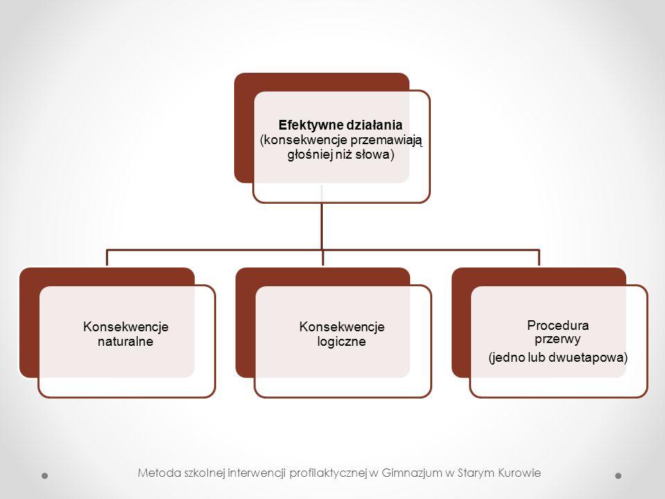 Efektywne działania (konsekwencje przemawiają głośniej niż słowa) Konsekwencje naturalne Konsekwencje logiczne Procedura przerwy (jedno lub dwuetapowa)
