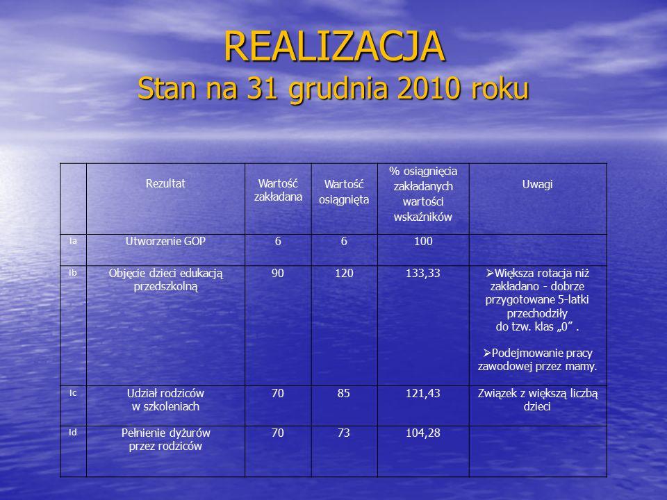 REALIZACJA Stan na 31 grudnia 2010 roku RezultatWartość zakładana Wartość osiągnięta % osiągnięcia zakładanych wartości wskaźników Uwagi Ia Utworzenie GOP66100 Ib Objęcie dzieci edukacją przedszkolną 90120133,33  Większa rotacja niż zakładano - dobrze przygotowane 5-latki przechodziły do tzw.
