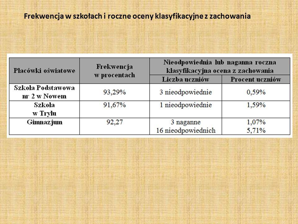 Frekwencja w szkołach i roczne oceny klasyfikacyjne z zachowania