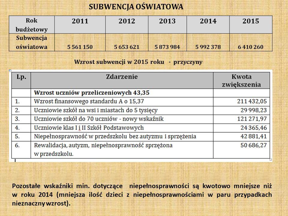 SUBWENCJA OŚWIATOWA Rok budżetowy 20112012201320142015 Subwencja oświatowa 5 561 1505 653 6215 873 9845 992 3786 410 260 Wzrost subwencji w 2015 roku