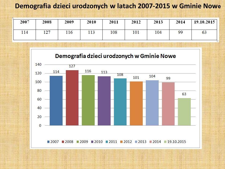 Demografia dzieci urodzonych w latach 2007-2015 w Gminie Now e
