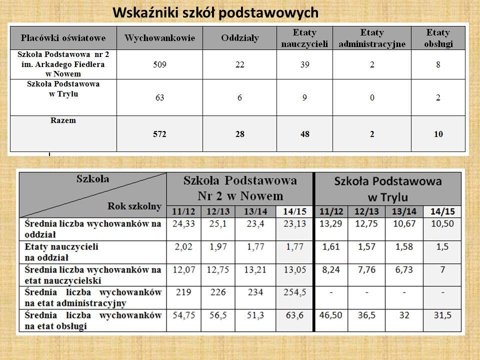 Wskaźniki szkół podstawowych