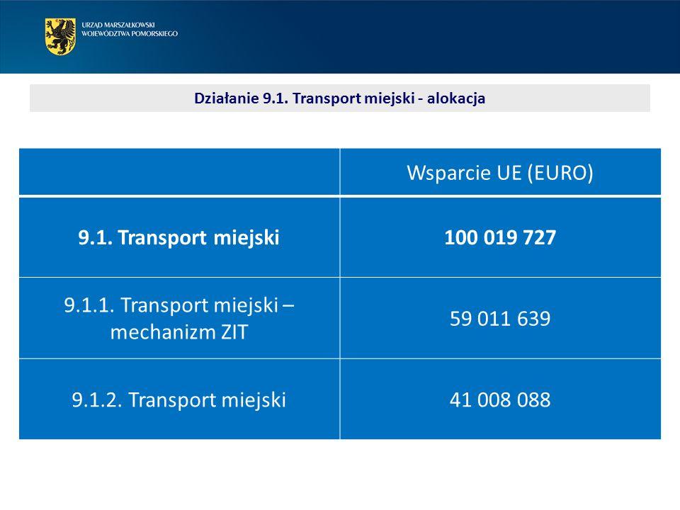 Działanie 9.1. Transport miejski - alokacja Wsparcie UE (EURO) 9.1. Transport miejski100 019 727 9.1.1. Transport miejski – mechanizm ZIT 59 011 639 9