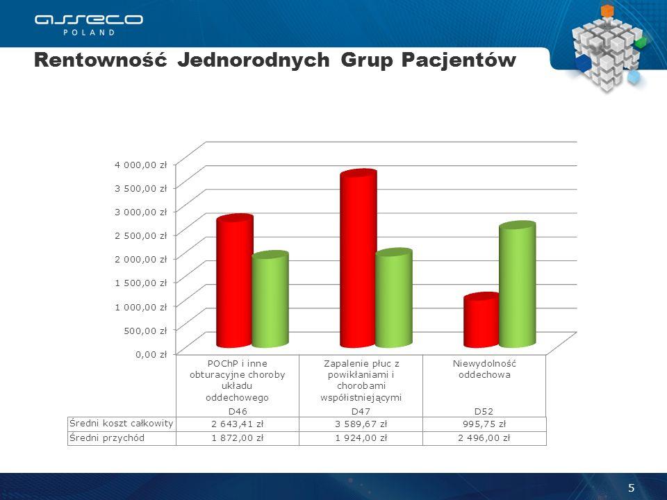 Rentowność Jednorodnych Grup Pacjentów 5