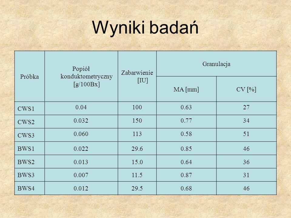 Wyniki badań Próbka Popiół konduktometryczny [g/100Bx] Zabarwienie [IU] Granulacja MA [mm]CV [%] CWS1 0.041000.6327 CWS2 0.0321500.7734 CWS3 0.0601130.5851 BWS10.02229.60.8546 BWS20.01315.00.6436 BWS30.00711.50.8731 BWS40.01229.50.6846