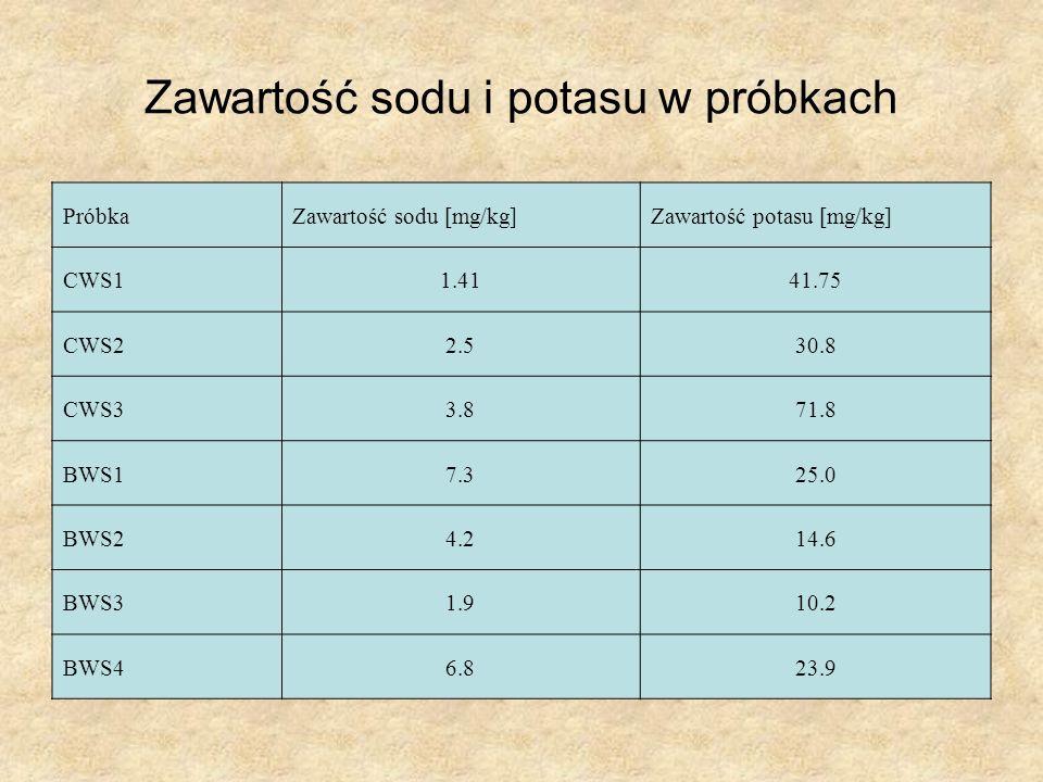Zawartość sodu i potasu w próbkach PróbkaZawartość sodu [mg/kg]Zawartość potasu [mg/kg] CWS11.4141.75 CWS22.530.8 CWS33.871.8 BWS17.325.0 BWS24.214.6 BWS31.910.2 BWS46.823.9