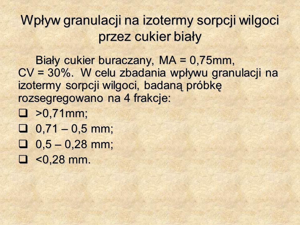Wpływ granulacji na izotermy sorpcji wilgoci przez cukier biały Biały cukier buraczany, MA = 0,75mm, CV = 30%.