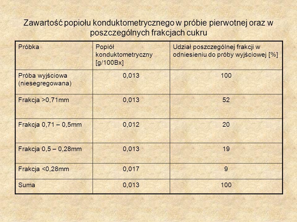 Zawartość popiołu konduktometrycznego w próbie pierwotnej oraz w poszczególnych frakcjach cukru PróbkaPopiół konduktometryczny [g/100Bx] Udział poszczególnej frakcji w odniesieniu do próby wyjściowej [%] Próba wyjściowa (niesegregowana) 0,013100 Frakcja >0,71mm0,01352 Frakcja 0,71 – 0,5mm0,01220 Frakcja 0,5 – 0,28mm0,01319 Frakcja <0,28mm0,0179 Suma0,013100