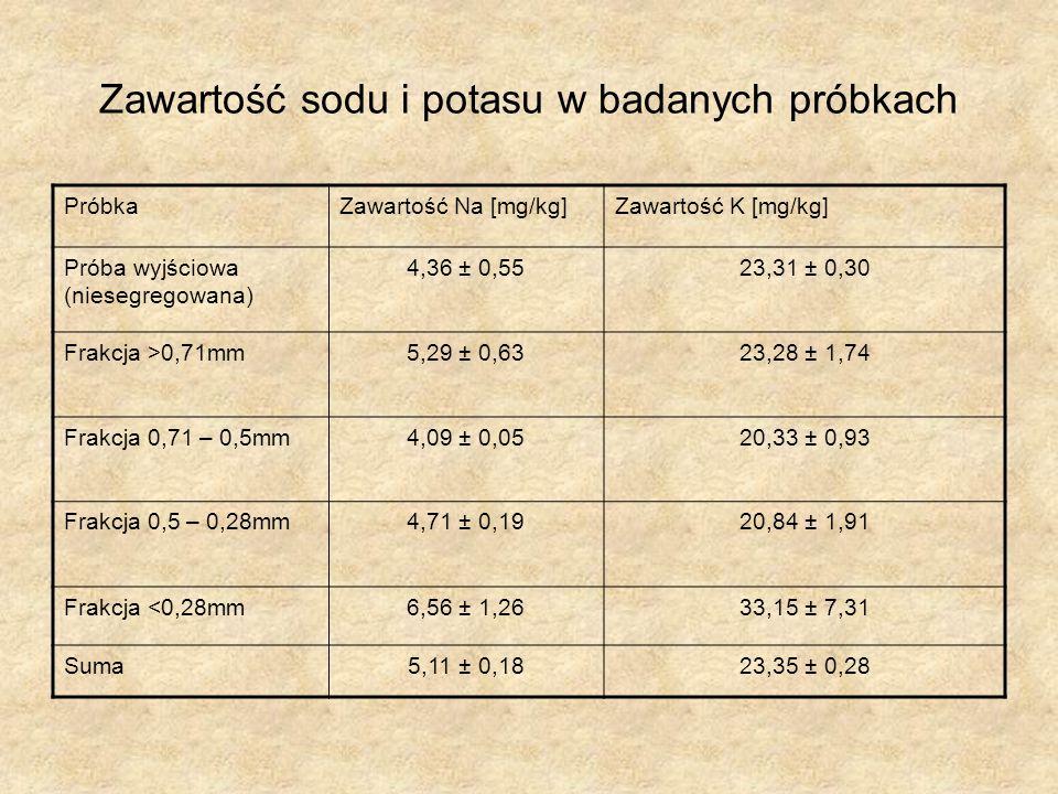 Zawartość sodu i potasu w badanych próbkach PróbkaZawartość Na [mg/kg]Zawartość K [mg/kg] Próba wyjściowa (niesegregowana) 4,36 ± 0,55 23,31 ± 0,30 Frakcja >0,71mm 5,29 ± 0,63 23,28 ± 1,74 Frakcja 0,71 – 0,5mm 4,09 ± 0,05 20,33 ± 0,93 Frakcja 0,5 – 0,28mm 4,71 ± 0,19 20,84 ± 1,91 Frakcja <0,28mm 6,56 ± 1,26 33,15 ± 7,31 Suma 5,11 ± 0,18 23,35 ± 0,28