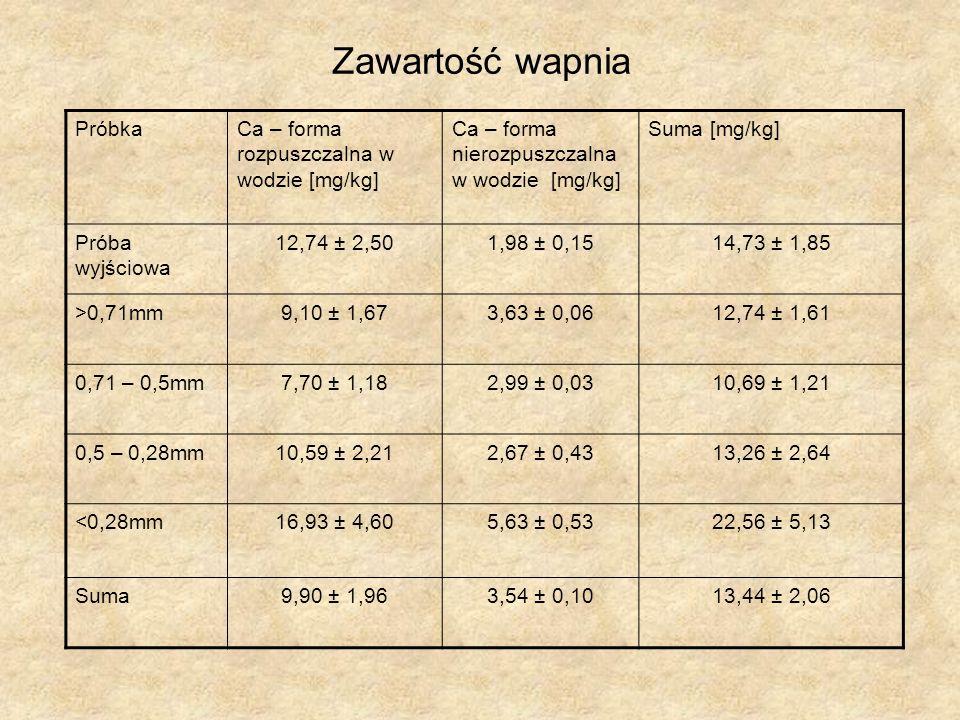 Zawartość wapnia PróbkaCa – forma rozpuszczalna w wodzie [mg/kg] Ca – forma nierozpuszczalna w wodzie [mg/kg] Suma [mg/kg] Próba wyjściowa 12,74 ± 2,501,98 ± 0,1514,73 ± 1,85 >0,71mm 9,10 ± 1,67 3,63 ± 0,06 12,74 ± 1,61 0,71 – 0,5mm 7,70 ± 1,18 2,99 ± 0,03 10,69 ± 1,21 0,5 – 0,28mm 10,59 ± 2,21 2,67 ± 0,43 13,26 ± 2,64 <0,28mm 16,93 ± 4,60 5,63 ± 0,53 22,56 ± 5,13 Suma 9,90 ± 1,963,54 ± 0,10 13,44 ± 2,06