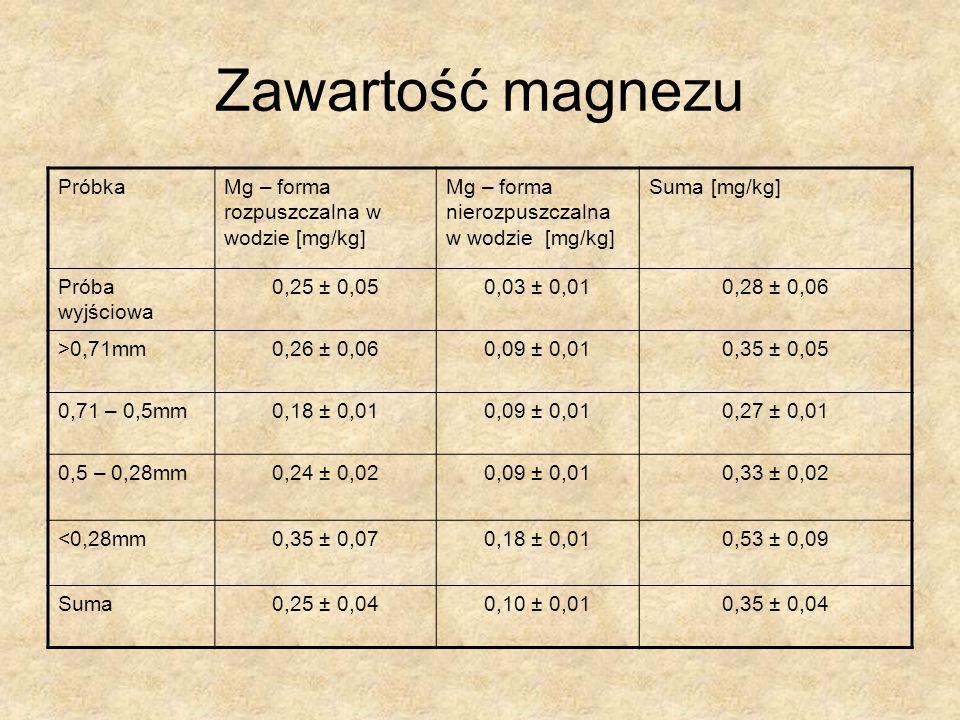 Zawartość magnezu PróbkaMg – forma rozpuszczalna w wodzie [mg/kg] Mg – forma nierozpuszczalna w wodzie [mg/kg] Suma [mg/kg] Próba wyjściowa 0,25 ± 0,05 0,03 ± 0,010,28 ± 0,06 >0,71mm 0,26 ± 0,06 0,09 ± 0,010,35 ± 0,05 0,71 – 0,5mm 0,18 ± 0,01 0,09 ± 0,010,27 ± 0,01 0,5 – 0,28mm 0,24 ± 0,02 0,09 ± 0,010,33 ± 0,02 <0,28mm 0,35 ± 0,07 0,18 ± 0,010,53 ± 0,09 Suma 0,25 ± 0,040,10 ± 0,010,35 ± 0,04