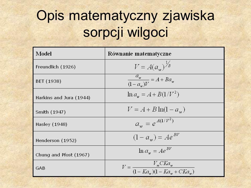 Opis matematyczny zjawiska sorpcji wilgoci