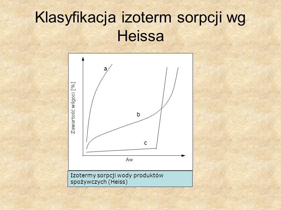 Klasyfikacja izoterm sorpcji wg Heissa Izotermy sorpcji wody produktów spożywczych (Heiss) a b c Zawartość wilgoci [%] Aw