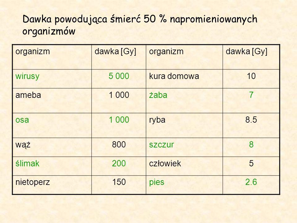 organizmdawka [Gy]organizmdawka [Gy] wirusy5 000kura domowa10 ameba1 000żaba7 osa1 000ryba8.5 wąż800szczur8 ślimak200człowiek5 nietoperz150pies2.6 Dawka powodująca śmierć 50 % napromieniowanych organizmów