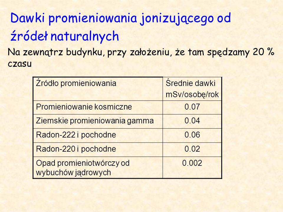 Dawki promieniowania jonizującego od źródeł naturalnych Źródło promieniowaniaŚrednie dawki mSv/osobę/rok Promieniowanie kosmiczne0.07 Ziemskie promieniowania gamma0.04 Radon-222 i pochodne0.06 Radon-220 i pochodne0.02 Opad promieniotwórczy od wybuchów jądrowych 0.002 Na zewnątrz budynku, przy założeniu, że tam spędzamy 20 % czasu