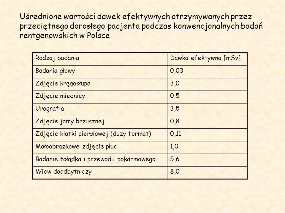 Uśrednione wartości dawek efektywnych otrzymywanych przez przeciętnego dorosłego pacjenta podczas konwencjonalnych badań rentgenowskich w Polsce Rodzaj badaniaDawka efektywna [mSv] Badania głowy0,03 Zdjęcie kręgosłupa3,0 Zdjęcie miednicy0,5 Urografia3,5 Zdjęcie jamy brzusznej0,8 Zdjęcie klatki piersiowej (duży format)0,11 Małoobrazkowe zdjęcie płuc1,0 Badanie żołądka i przewodu pokarmowego5,6 Wlew doodbytniczy8,0