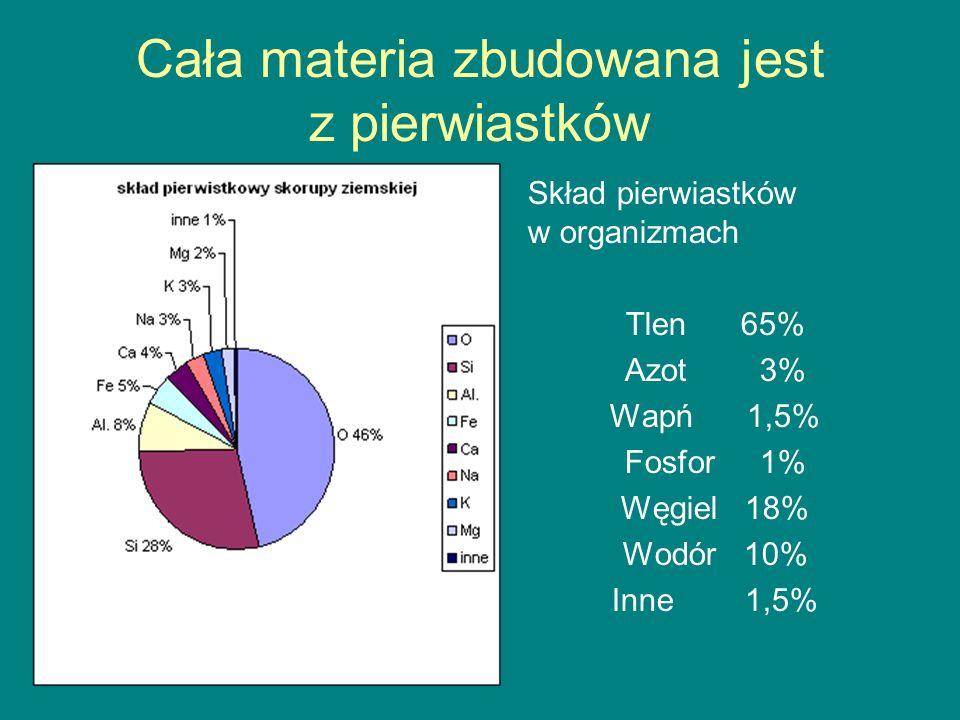 Cała materia zbudowana jest z pierwiastków Skład pierwiastków w organizmach Tlen 65% Azot 3% Wapń 1,5% Fosfor 1% Węgiel 18% Wodór 10% Inne 1,5%