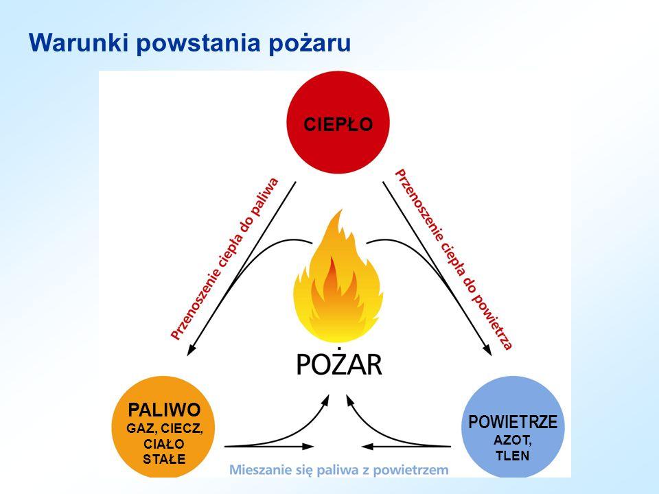CIEPŁO PALIWO GAZ, CIECZ, CIAŁO STAŁE POWIETRZE AZOT, TLEN Warunki powstania pożaru