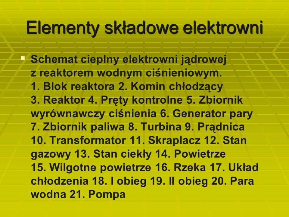 Elementy składowe elektrowni   Schemat cieplny elektrowni jądrowej z reaktorem wodnym ciśnieniowym. 1. Blok reaktora 2. Komin chłodzący 3. Reaktor 4