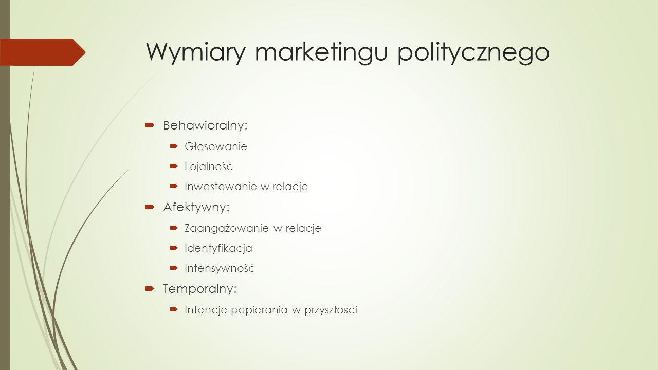 Wymiary marketingu politycznego  Behawioralny:  Głosowanie  Lojalność  Inwestowanie w relacje  Afektywny:  Zaangażowanie w relacje  Identyfikacja  Intensywność  Temporalny:  Intencje popierania w przyszłosci